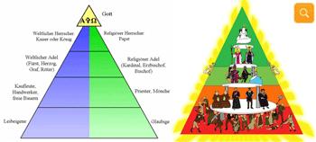 Adel Hierarchie